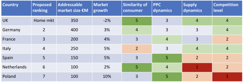 An example ranking matrix for a marketplace business expanding in Europe.