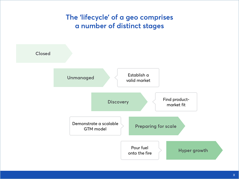 Each stage of geo expansion has its own go-to-market objectives